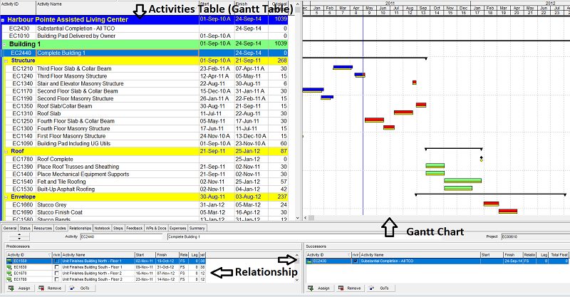Gantt Chart Table