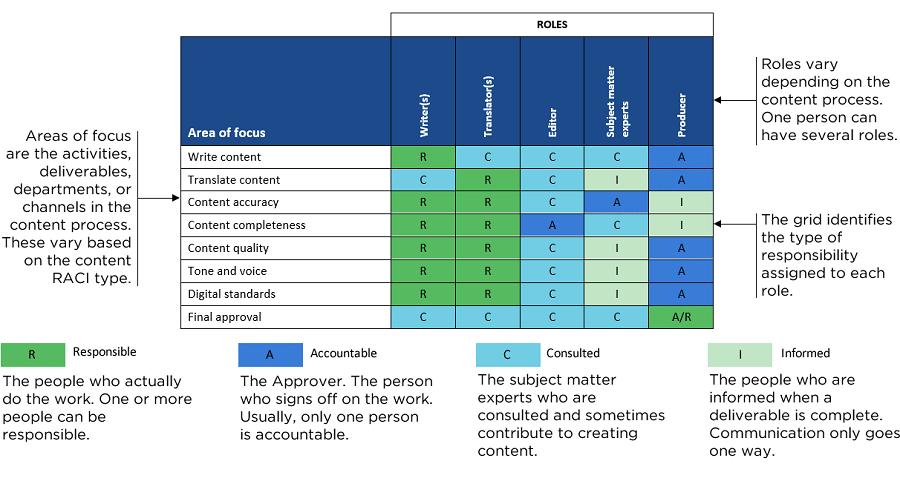 How to define RACI Matrix