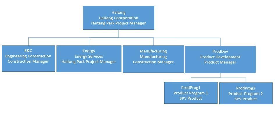 Enterprise Project Structure Primavera